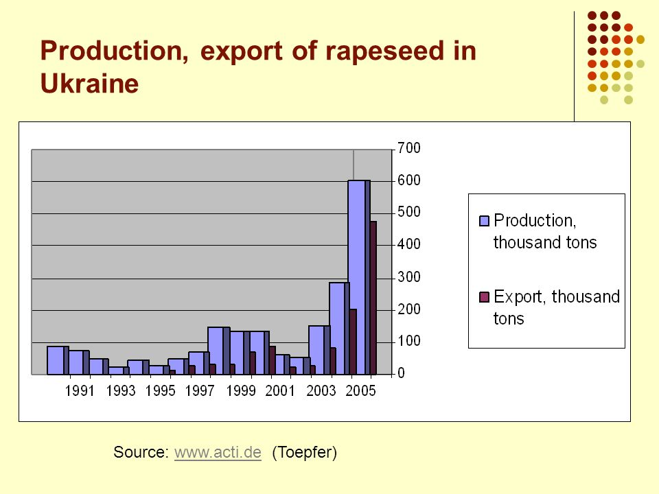 Production, export of rapeseed in Ukraine
