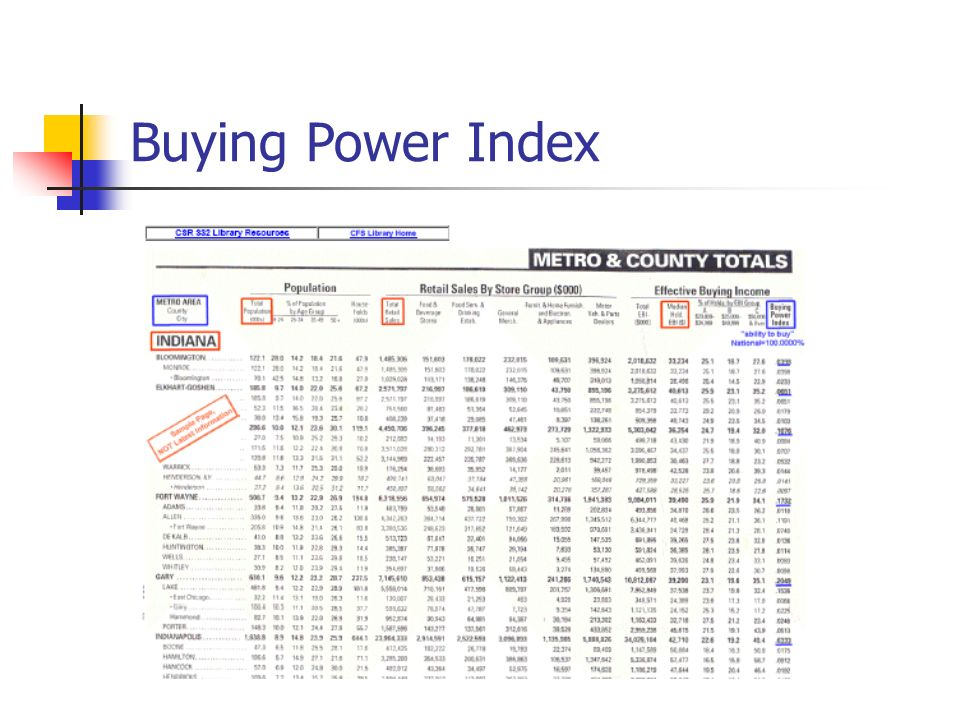buying power index