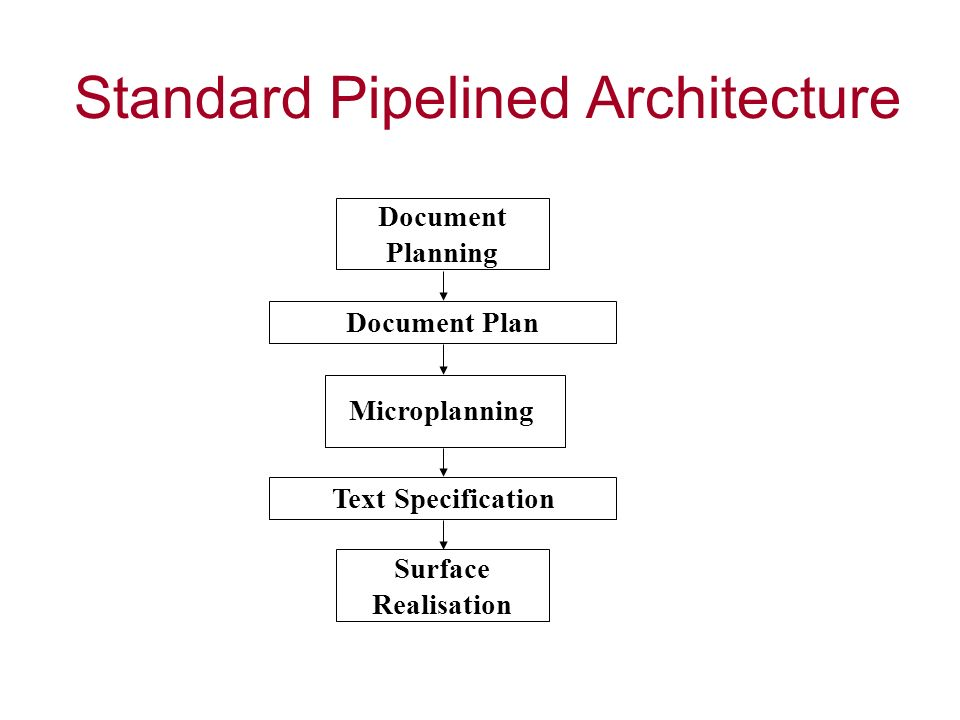 Standard Pipelined Architecture