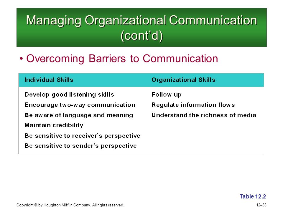 effect of communication barriers in organization Effective organizational communication affects employee attitude, happiness, and job satisfaction 3 the importance of a positive organizational culture is more than atmosphere, values.