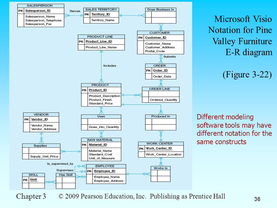 Chapter 3 modeling data in the organization ppt download 36 microsoft visio notation for pine valley furniture e r diagram ccuart Image collections