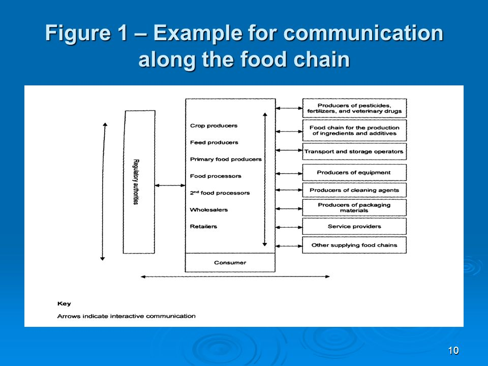 ISO 22000:Food safety management systems — Requirements for