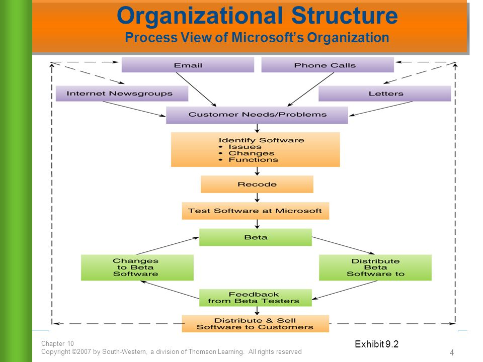 learning organization ppt