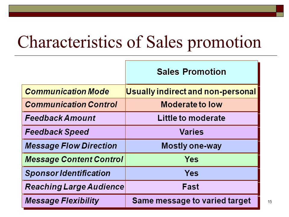 Characteristics of Sales promotion