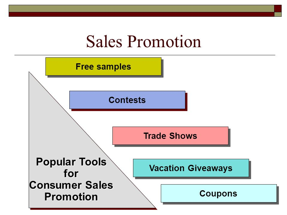 Sales Promotion Popular Tools for Consumer Sales Promotion