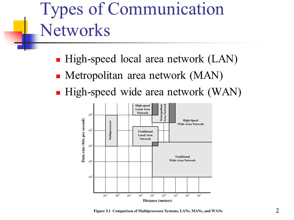type network communication
