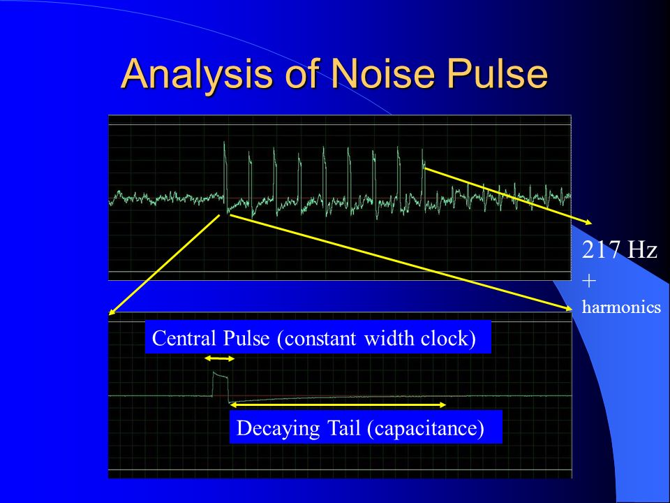 Analysis of Noise Pulse