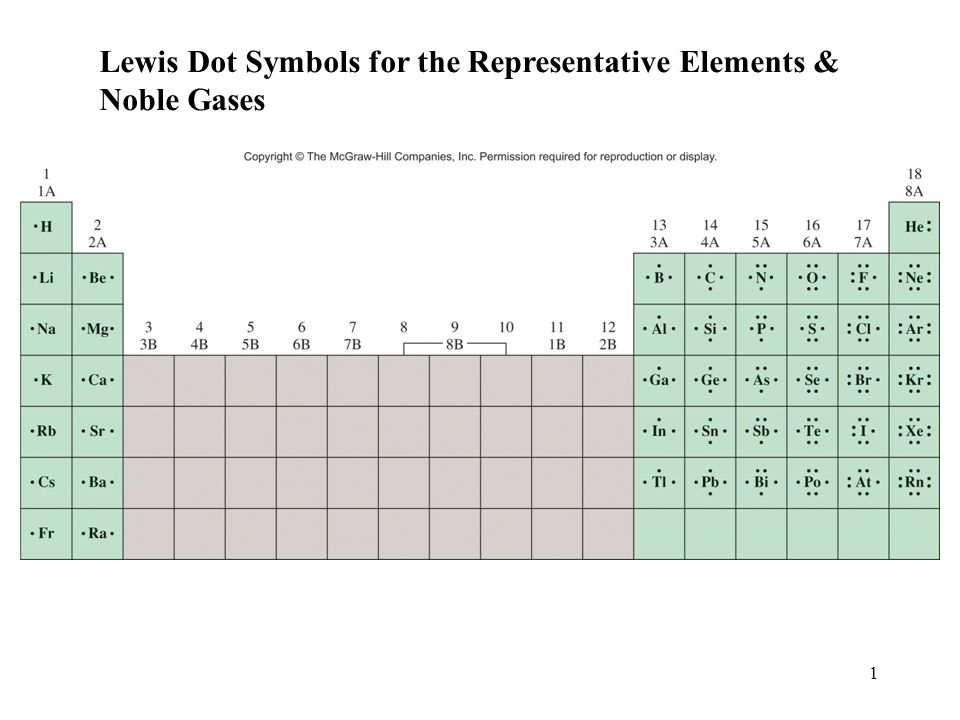 Lewis Dot Symbols For The Representative Elements Ppt Download