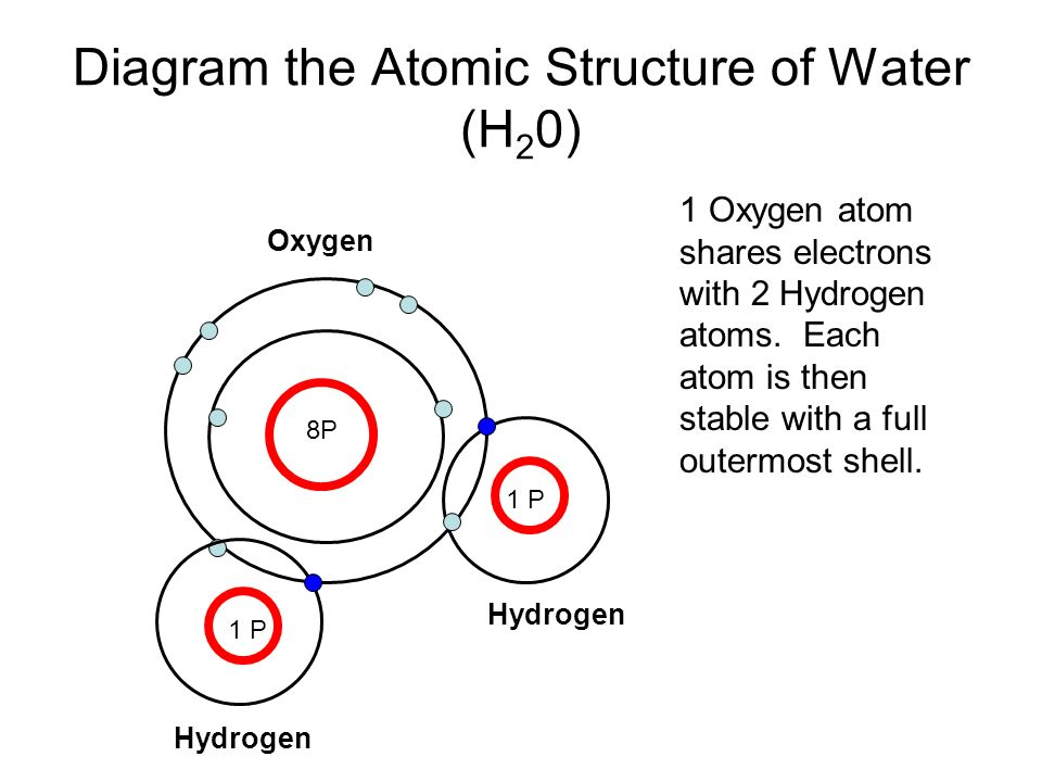 8 diagram the atomic structure of water
