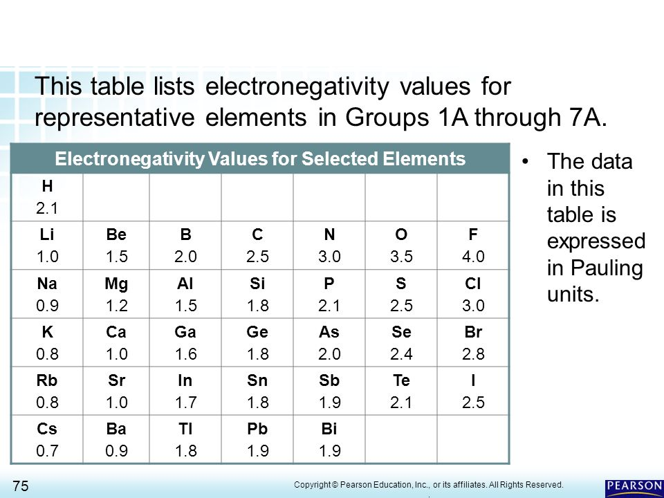 Electronegativity Values For Selected Elements