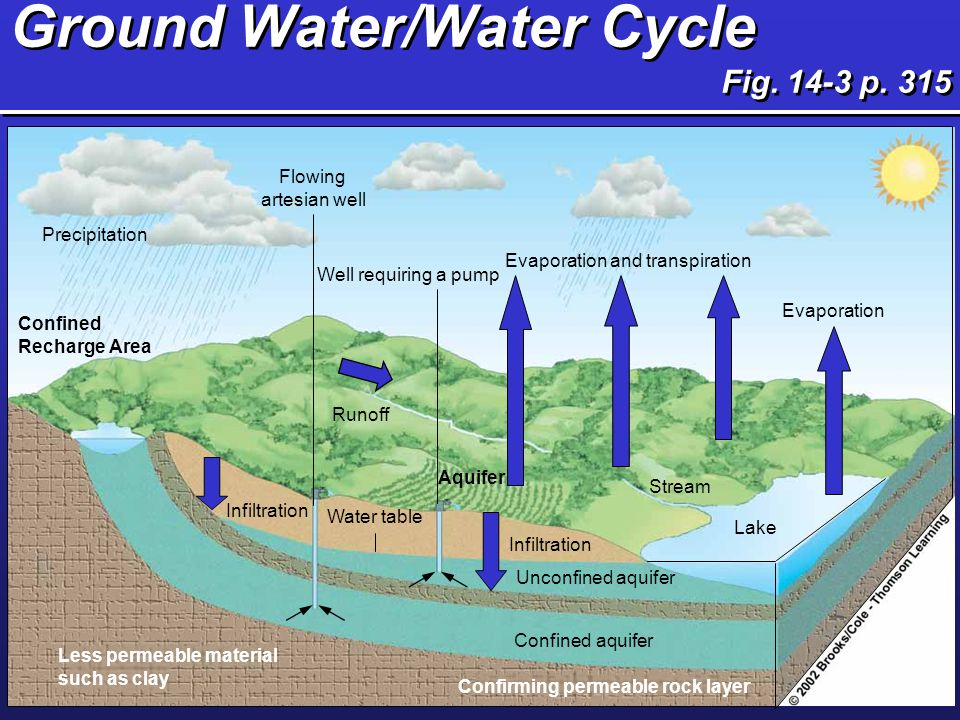 Easy on a water cycle aquifer diagram information of wiring diagram living in the environment ppt video online download rh slideplayer com easy water cycle circle diagram water cycle diagram label ccuart Gallery