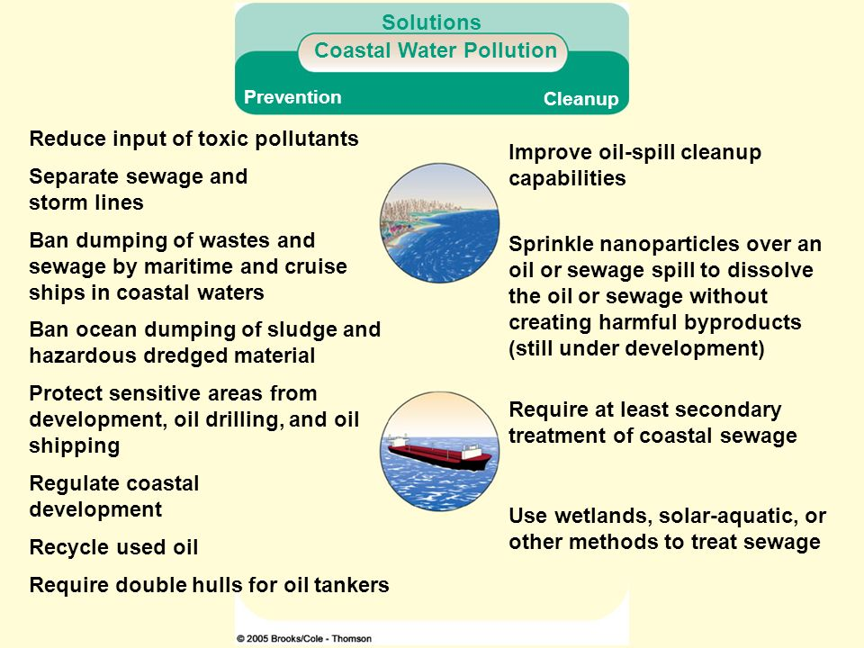 Coastal Water Pollution