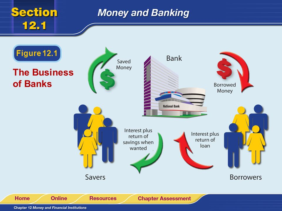 Figure 12.1 The Business of Banks