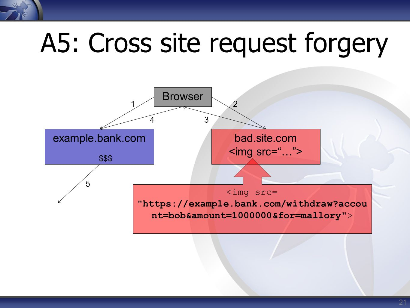 A5: Cross site request forgery