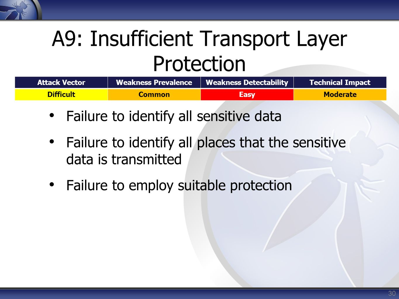 A9: Insufficient Transport Layer Protection