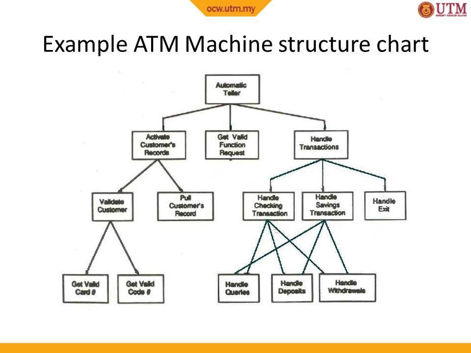 atm sample program The following software project management plan (spmp) describes the proposed plan to be taken by terasoft, inc to complete the software portion of nirvana national bank's (nnb) atm project.