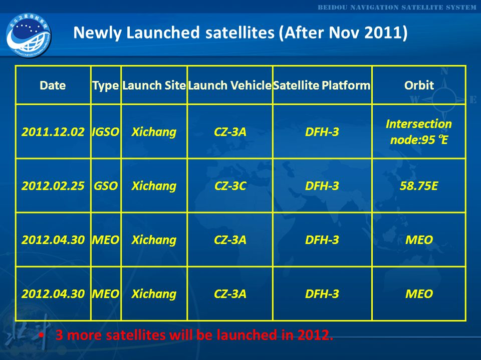 Newly Launched satellites (After Nov 2011)