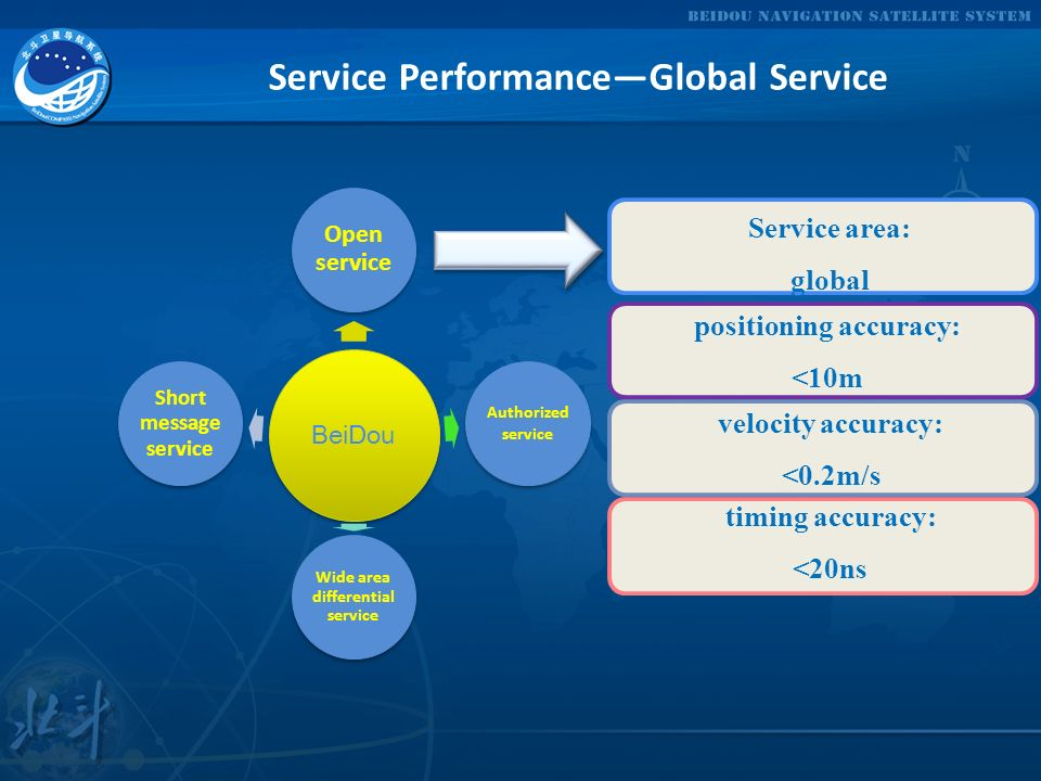 Service Performance—Global Service