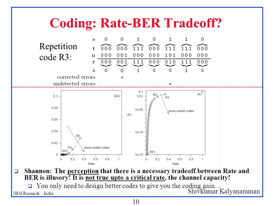 Coding: Rate-BER Tradeoff