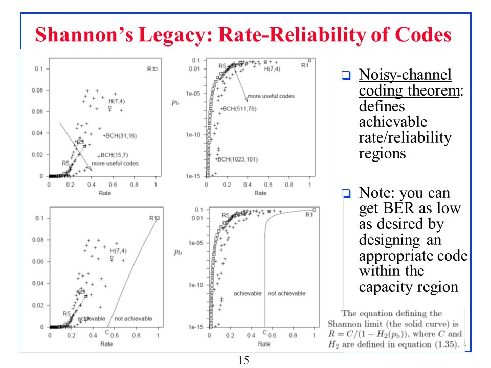 Shannon's Legacy: Rate-Reliability of Codes