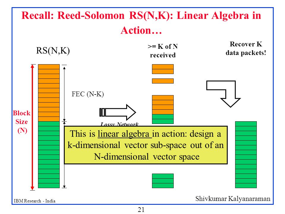 Recall: Reed-Solomon RS(N,K): Linear Algebra in Action…