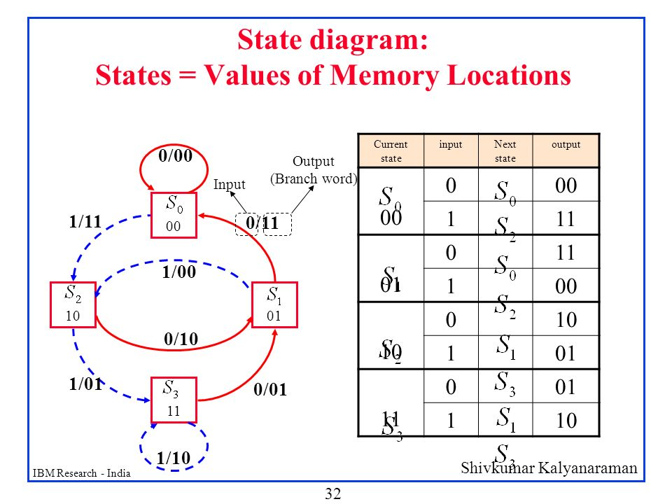 State diagram: States = Values of Memory Locations