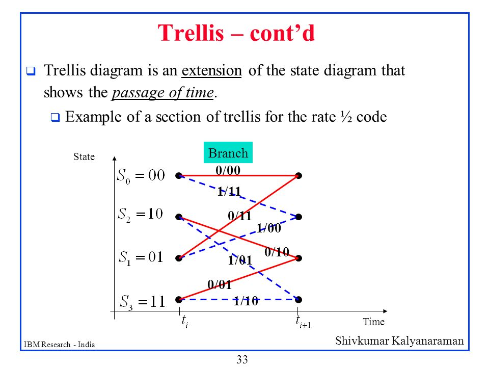 Trellis – cont'd Trellis diagram is an extension of the state diagram that shows the passage of time.