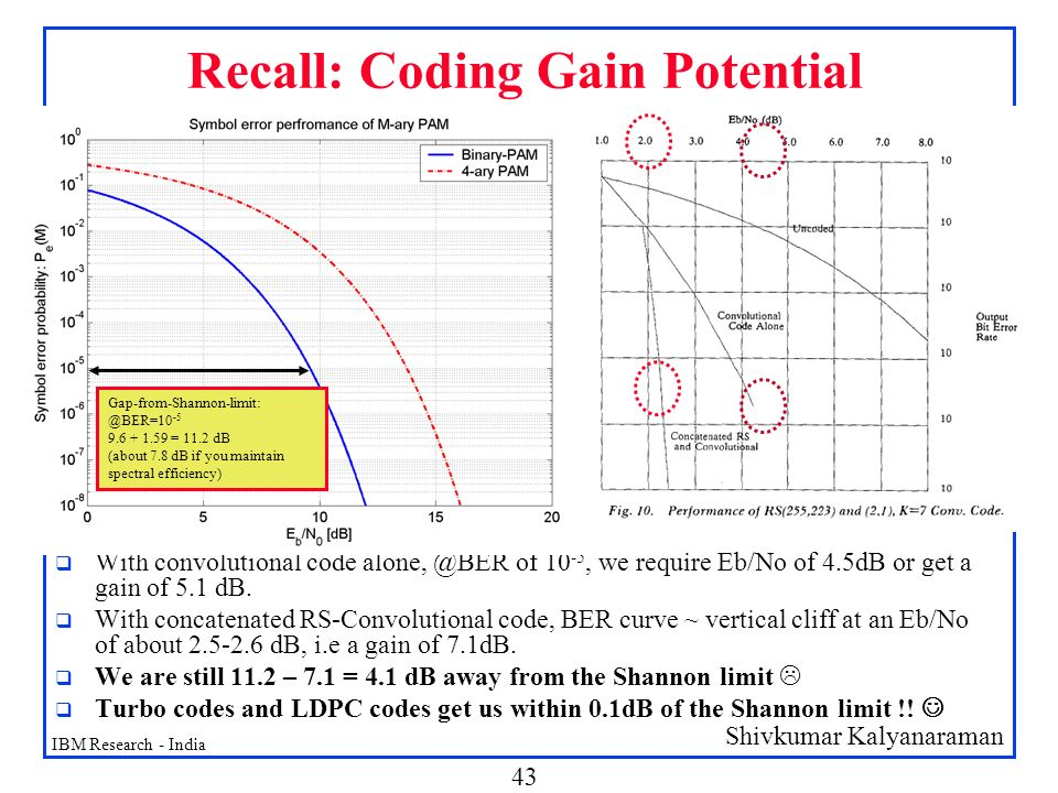 Recall: Coding Gain Potential