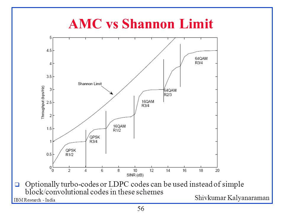 AMC vs Shannon Limit Optionally turbo-codes or LDPC codes can be used instead of simple block/convolutional codes in these schemes.