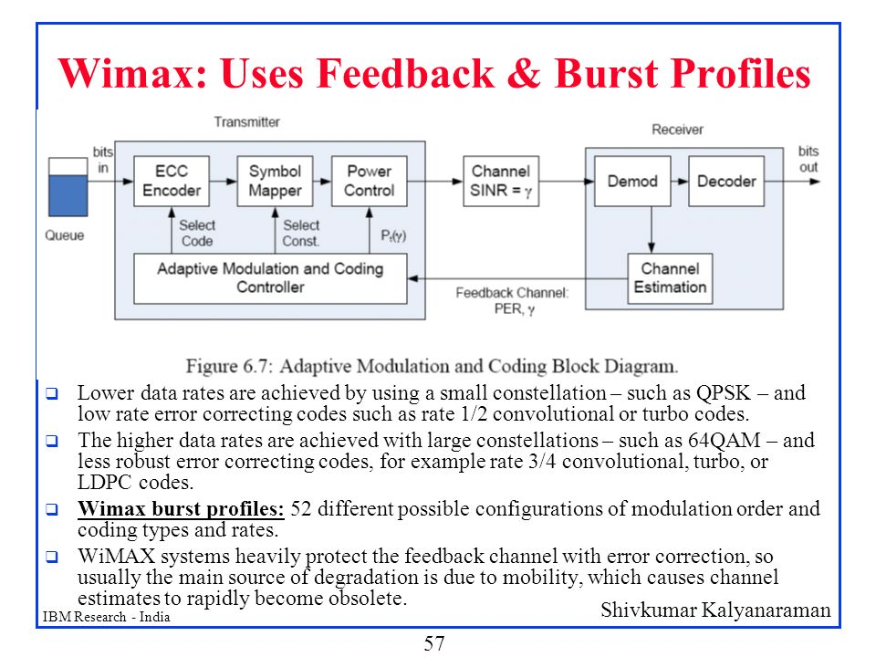 Wimax: Uses Feedback & Burst Profiles