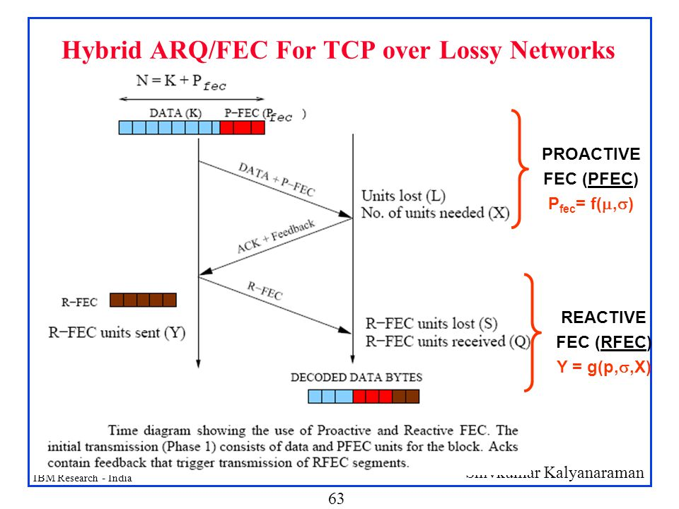 Hybrid ARQ/FEC For TCP over Lossy Networks