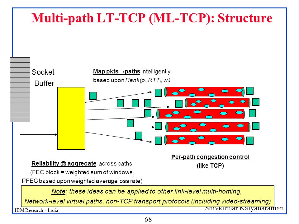Multi-path LT-TCP (ML-TCP): Structure