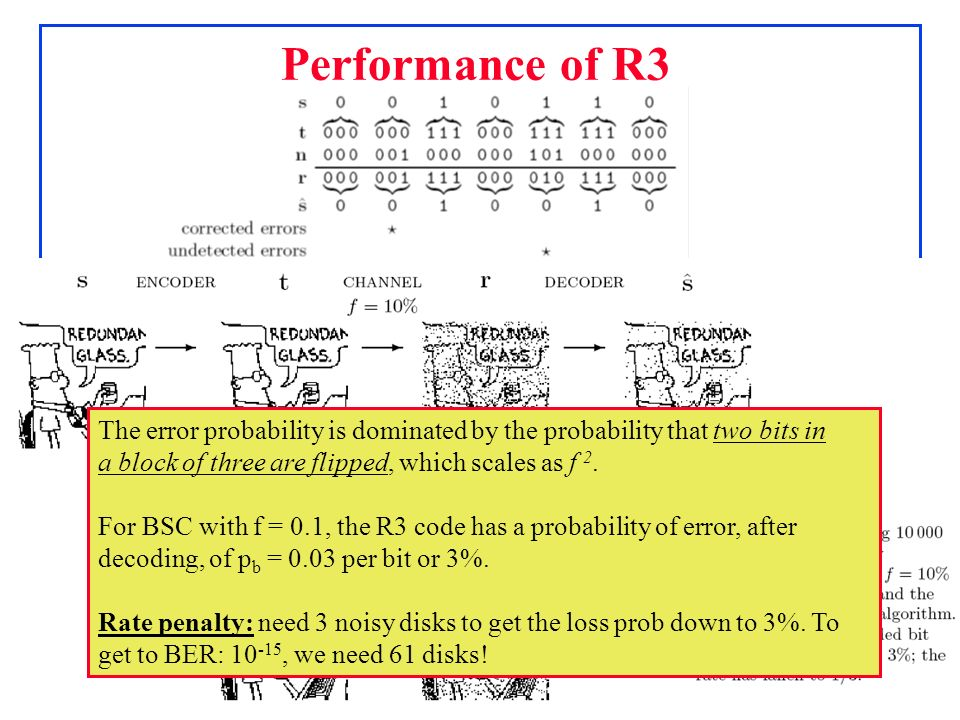 Performance of R3 The error probability is dominated by the probability that two bits in. a block of three are flipped, which scales as f 2.