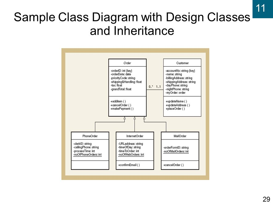 Systems analysis and design in a changing world fifth edition ppt 29 sample class diagram with design classes and inheritance ccuart Images