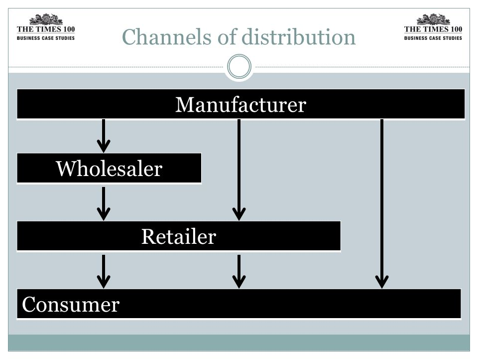 Channels of distribution