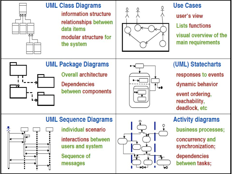 two types of uml diagrams  6 visual