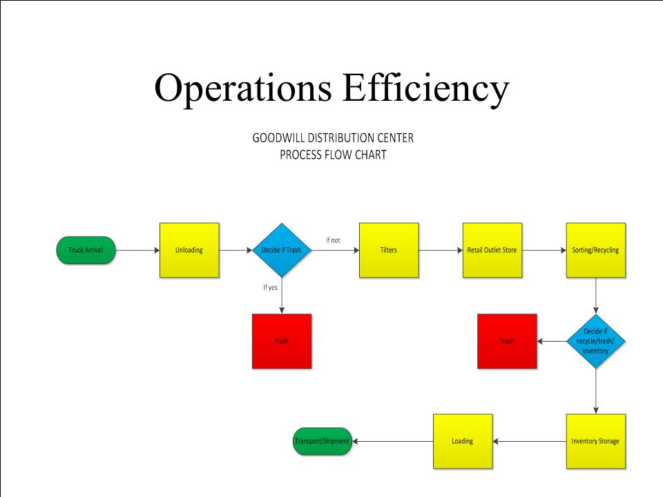 Optimize Warehouse Layout and Distribution Center Processes - ppt