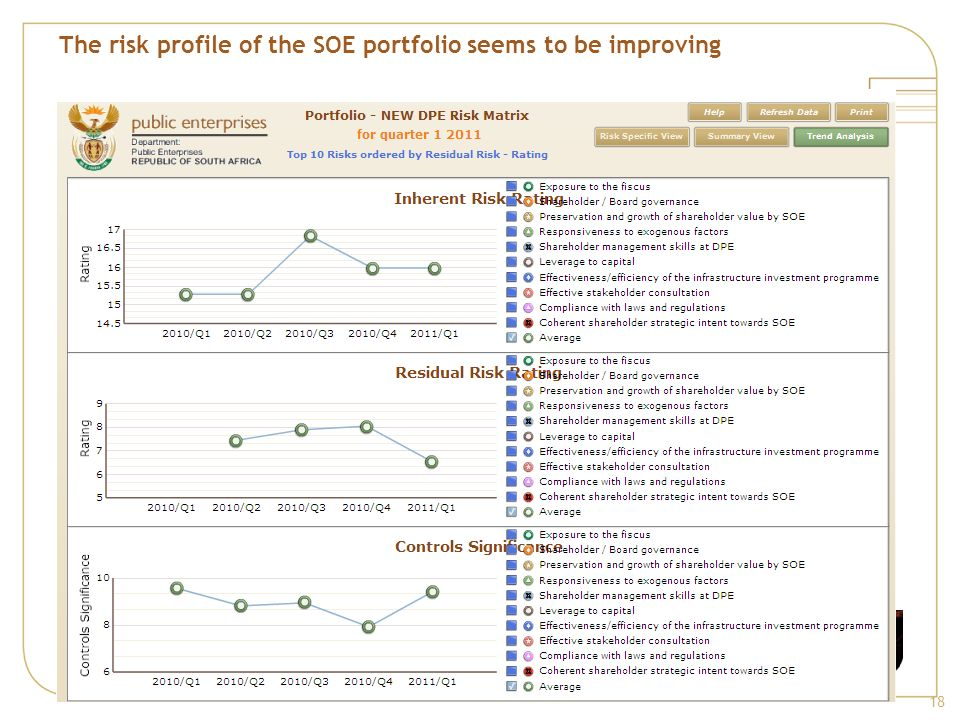 The risk profile of the SOE portfolio seems to be improving