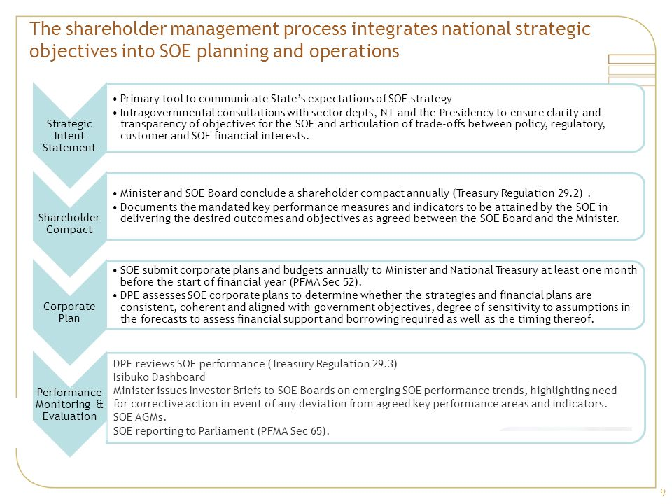 The shareholder management process integrates national strategic objectives into SOE planning and operations