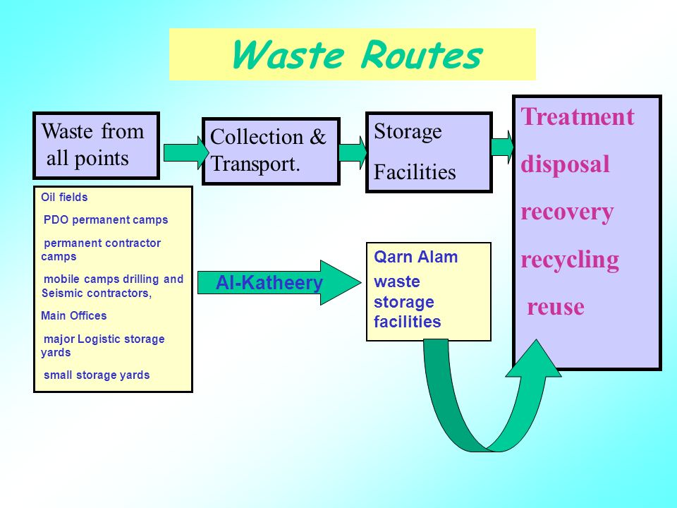 Waste Management in PDO Corporate Environmental Advisor