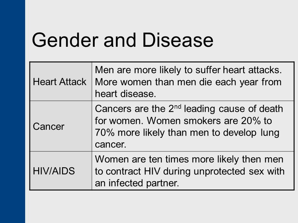 Gender and Disease Heart Attack