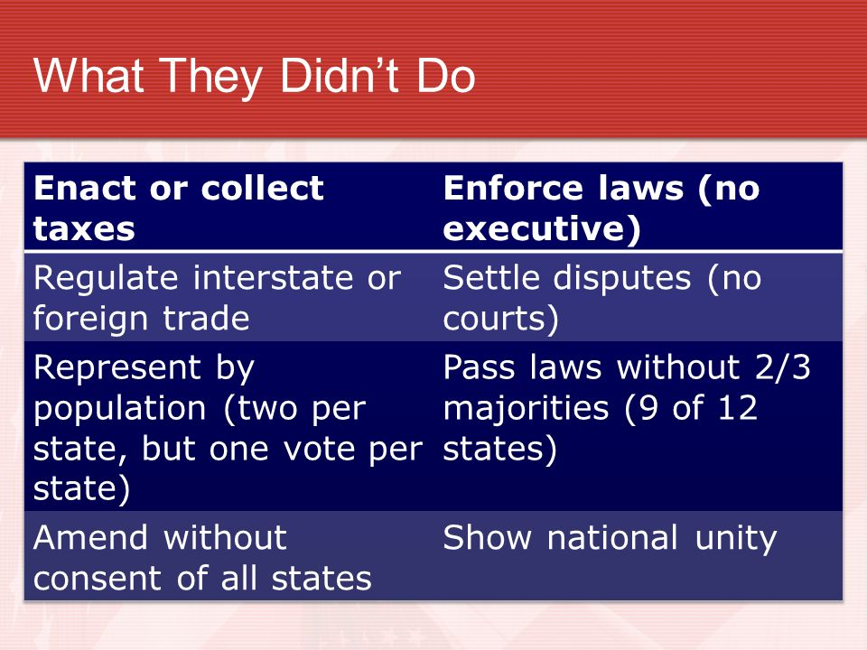 What They Didn't Do Enact or collect taxes Enforce laws (no executive)