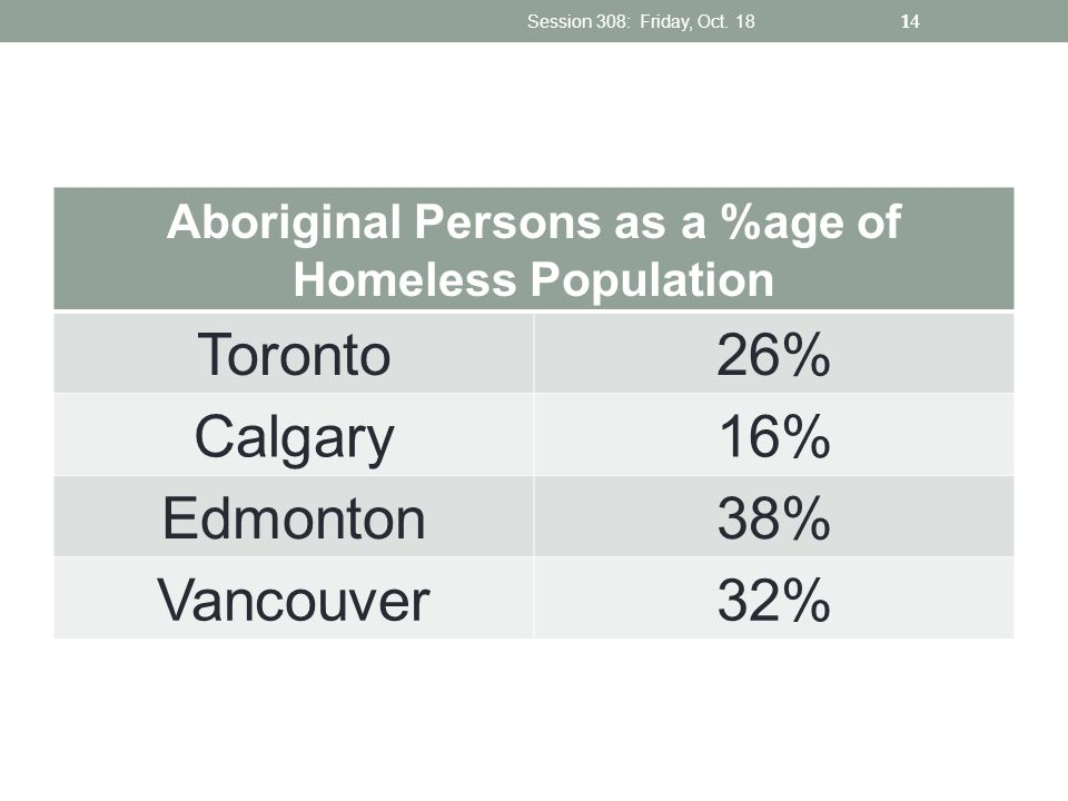 Aboriginal Persons as a %age of Homeless Population