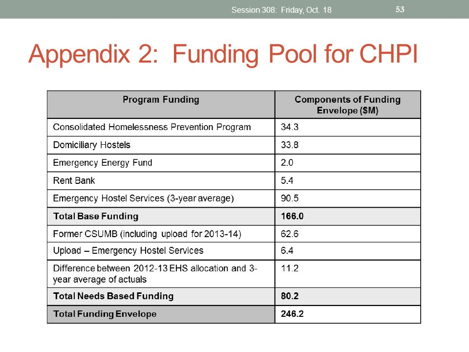 Appendix 2: Funding Pool for CHPI