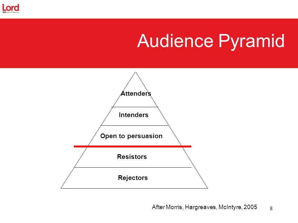 Audience Pyramid Attenders Intenders Open to persuasion Resistors