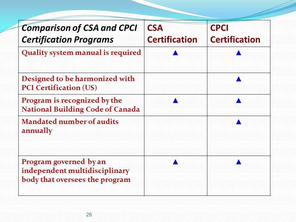 Cpci Precast Concrete Certification Program Ppt Video Online Download