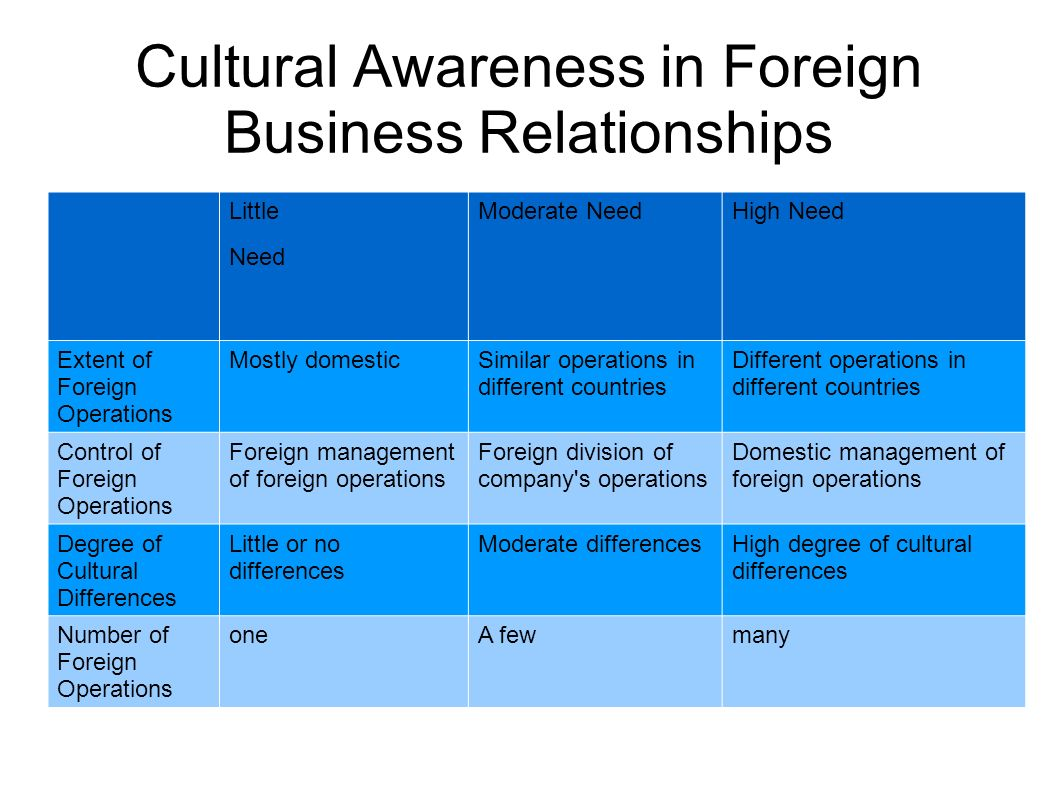 increasing levels of cultural awareness Increasing cultural awareness means to see both the positive and negative aspects of cultural differences cultural diversity could be a source of problems, in particular when the organization needs people to think or act in a similar way.