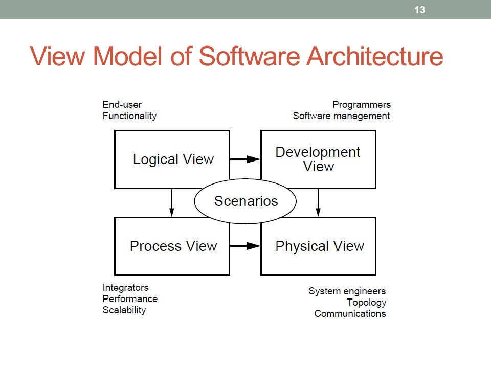 Elements of software architecture ppt video online download ccuart Gallery