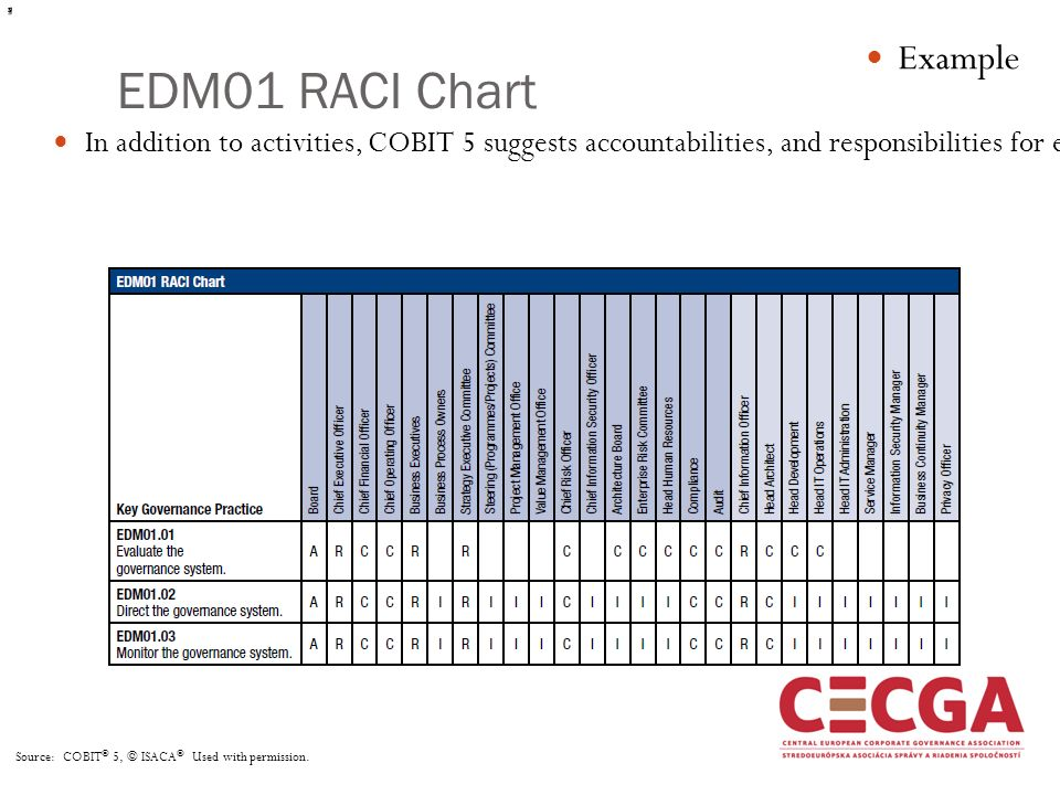 Raci diagram for compliance block and schematic diagrams basic principles of it governance ppt video online download rh slideplayer com raci chart template powerpoint maxwellsz
