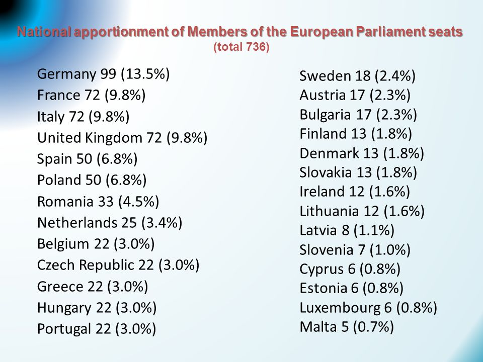 National apportionment of Members of the European Parliament seats